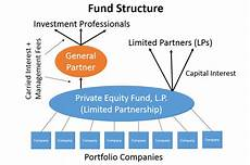 Taxation Of Equity And Hedge Funds Wikipedia
