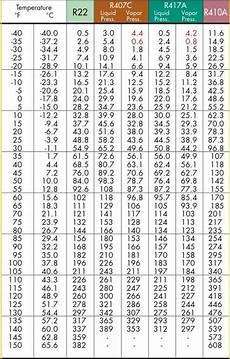 R404a Pt Chart Kpa 19 Lovely R410a Pt Chart