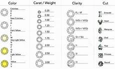 Diamond Clarity And Color Chart Diamond Clarity Chart Assessing Diamond Clarity