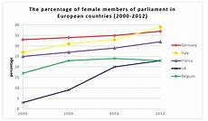 Ielts Graphs And Charts Ielts Writing Task One Line Graph Female Members Of