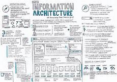 Information Architecture Information Architecture Part 4 Ux Knowledge Base Sketch