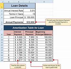 Loan Amortisation Table Excel 2 3 Functions For Personal Finance Beginning Excel