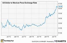 Pesos To Dollars Chart High Aircraft Utilization Could Lift Volaris Profit