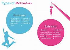Types Of Motivation In The Workplace Two Types Of User Motivation Design To Satisfy Ux Planet
