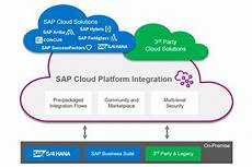 sap cloud integrate your applications with sap cloud platform