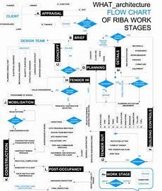 Gtaa Organization Chart ボード Infographics のピン