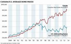 Cad Value Chart The Canadian Housing Bubble Puts Even The Us To Shame