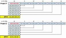 Net Present Value Calculator Net Present Value Npv Method Definition Formula