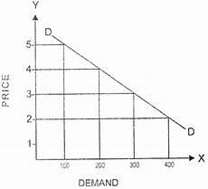 Law Of Demand Law Of Demand Definition Assumptions Schedule Diagram