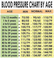 Blood Pressure By Age Chart 2018 Blood Pressure Chart By Age Lesley Voth