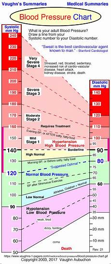 Blood Pressure Tables Blood Pressure Range Chart Vaughn S Summaries