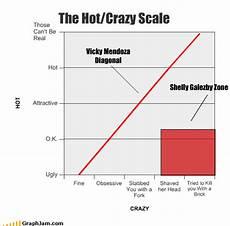 Vs Crazy Chart The Crazy Scale Mendoza Diagonal Shelly Galezby
