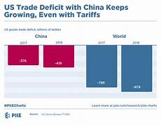 Us Trade Deficit Chart 2018 Us Trade Deficit With China Keeps Growing Even With
