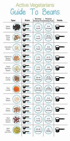 Pressure Cooker Time Chart Everything You Need To Know About Beans Active Vegetarian