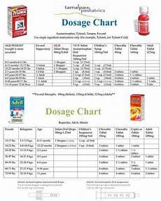 Tylenol Motrin Chart I M A 16 Year Old 5 7 126 Lbs How Many Tylenol