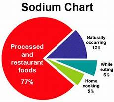 Sodium Blood Levels Chart All About High Blood Pressure