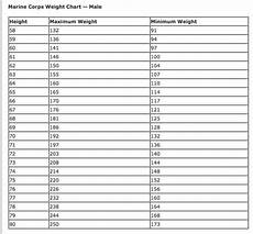 Navy Height Weight Chart 2016 What S The Average Height And Weight Of Soldiers In