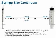 Insulin Syringe Sizes Chart Syringe And Needle Selection Guide By Burt Cancaster
