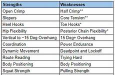 A List Of Strengths And Weaknesses The Training Plan Strengths And Weaknesses The Lazy