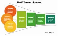 It Strategy It Strategy Process Cio Wiki