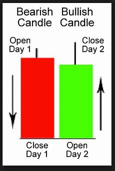 How To Understand Candlestick Chart Understanding Candlestick Charts Unofficed