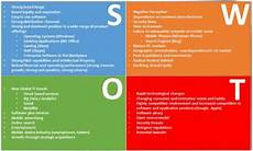 Microsoft Opportunities Swot Microsoft Swot Analysis Download Scientific Diagram