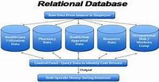 Rational Database Design Relational Database Design Assignment Point