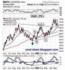 Uso Etf Chart Commodities Charts Crude Oil Wti Elliott Wave Count Uso