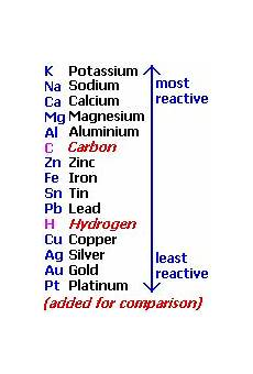 Metal Reactivity Chart Metal Reactivity Series Chart Gcse Chemistry Chemistry
