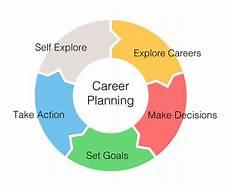 Career Plans Self Directed Career Planning Guide Clovis Community College