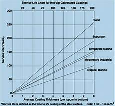 Dip Galvanizing Thickness Chart Batch Dip And Inline Galvanizing
