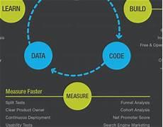 Lean Startup Methodology The Lean Startup Methodology