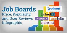 It Job Boards Job Boards Price Popularity And User Reviews Infographic