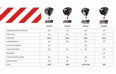 Taylor Loft Size Chart How To Choose The Best Driver Taylormade Golf