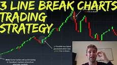 Trading Charts Explained Three Line Break Charts Explained Plus A Simple Trading
