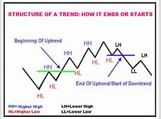 Elliott Wave Theory (How To Trade Elliott Waves In 6