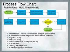 Chart Assembly Order Custom Molds Case Study