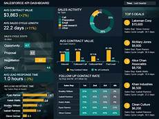 Kpi Dashboard Salesforce Dashboards Examples Amp Templates To Boost Sales