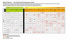 Cat Food Comparison Chart Dog Food The Good The Bad And The Ugly Oh My Dog