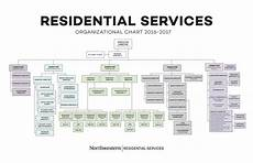 Large Organizational Chart Template Large Residential Services Organizational Chart