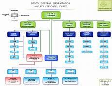 Business Structure Chart International Business Organizational Chart International