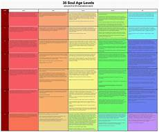 Michael Teachings Chart Soul Age Levels Usually Takes Awhile Around Late 20s To