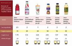 How Much Sugar In Alcoholic Drinks Chart Amount Of Sugar In Some Popular Healthy Drinks Not That