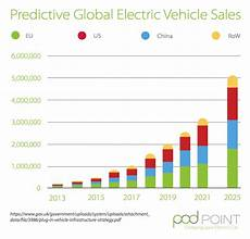 Sales Projections 7 Cool Electric Vehicle Charts From Pod Point