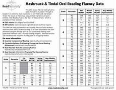 Hasbrouck And Tindal Reading Fluency Chart Reading Tests That Inform Instruction Reading Simplified