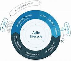 Agile Software The Ultimate Guide To Agile Software Development