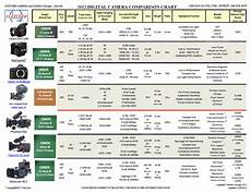 Sony Camera Comparison Chart 2012 High End Commercial Camera Comparison Chart