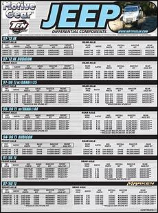 Axle Gear Chart Marken Performance
