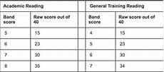 Ielts General Score Chart What S In A Score Breaking Down Your Ielts Results Ilsc