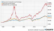 Nasdaq Etf Chart Earn 6 On An Index Fund Portfolio Qyld Revisited Recon